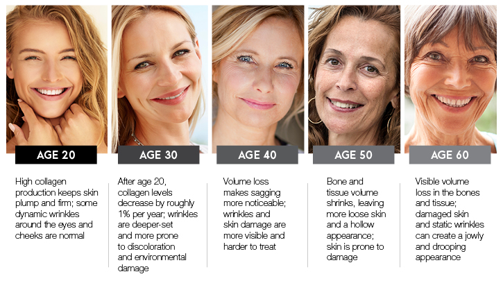 Anti Aging For Every Decade Venus Concept